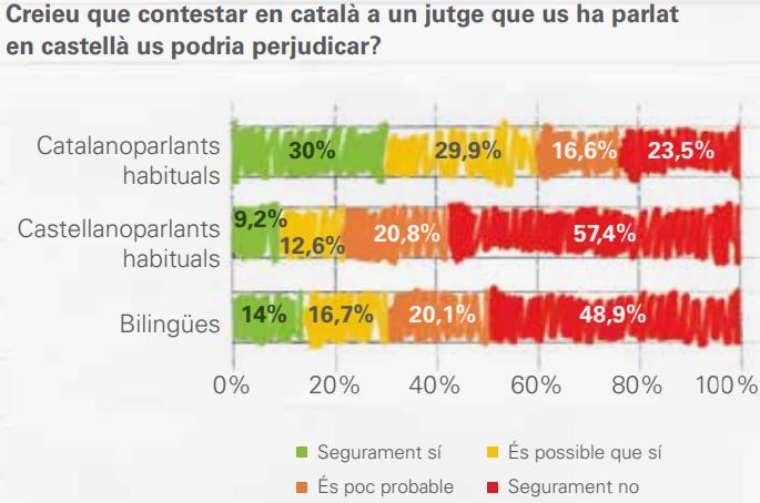 Font: Enquesta Òmnibus del Gesop, per encàrrec de la Plataforma per la Llengua